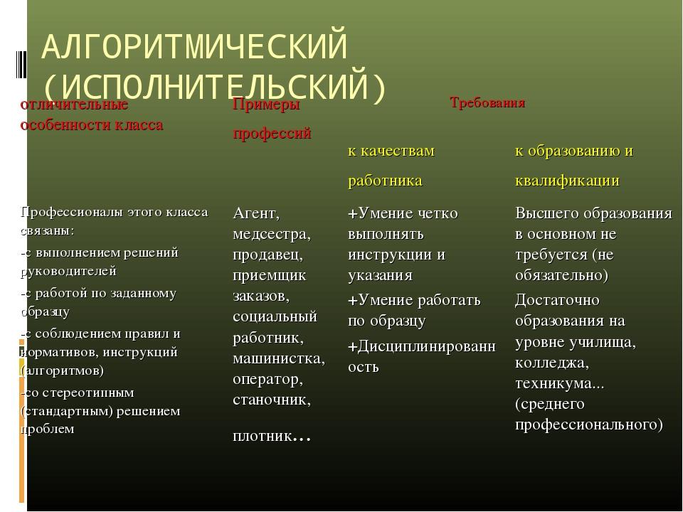 АЛГОРИТМИЧЕСКИЙ (ИСПОЛНИТЕЛЬСКИЙ) отличительные особенности класса Примеры п...