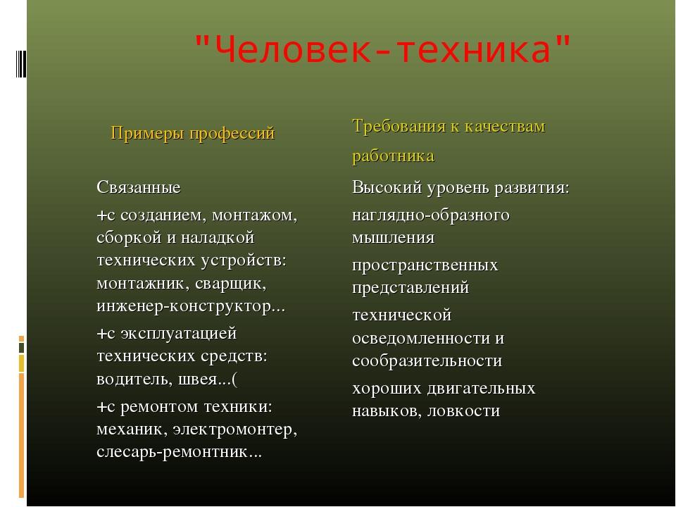 """""""Человек-техника"""" Примеры профессий Требования к качествам работника Связан..."""