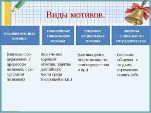 Виды мотивов. познавательные мотивы широкие социальные мотивы узколичные соци