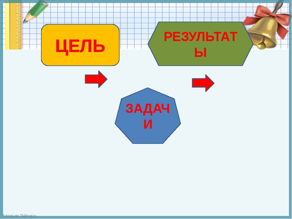 ЦЕЛЬ ЗАДАЧИ РЕЗУЛЬТАТЫ FokinaLida.75@mail.ru
