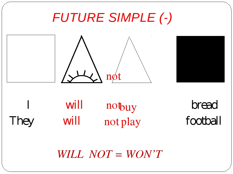 FUTURE SIMPLE (-) I will bread They will football not buy play not not WILL...