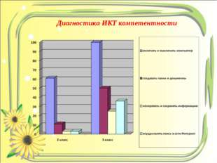 Диагностика ИКТ компетентности