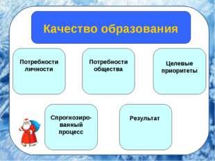 http://vpicts.ru/page/657/y Качество образования Потребности личности Потребн