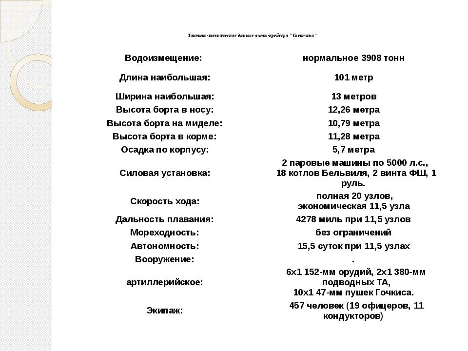 """Тактико-технические данные яхты-крейсера """"Светлана"""" Водоизмещение: нормаль..."""