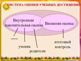 Внутренняя накопительная оценка Внешняя оценка учитель ученик родители итого