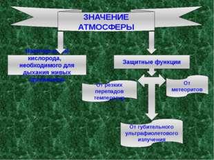 ЗНАЧЕНИЕ АТМОСФЕРЫ Защитные функции От резких перепадов температур От метеори
