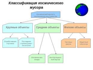 Классификация космического мусора Защитные оболочки Частицы краски Эксплутаци