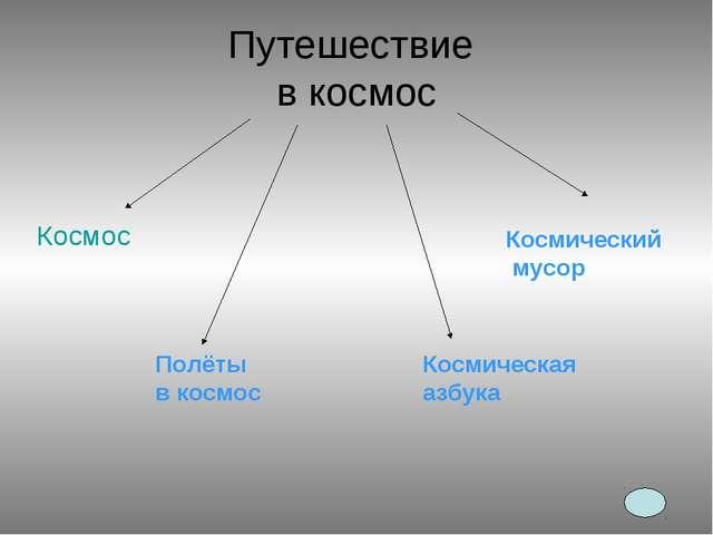 Путешествие в космос Космос Полёты в космос Космическая азбука Космический му...