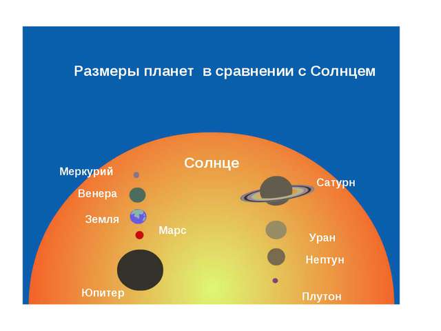 Меркурий Венера Земля Марс Юпитер Сатурн Уран Нептун Плутон Солнце Размеры пл...