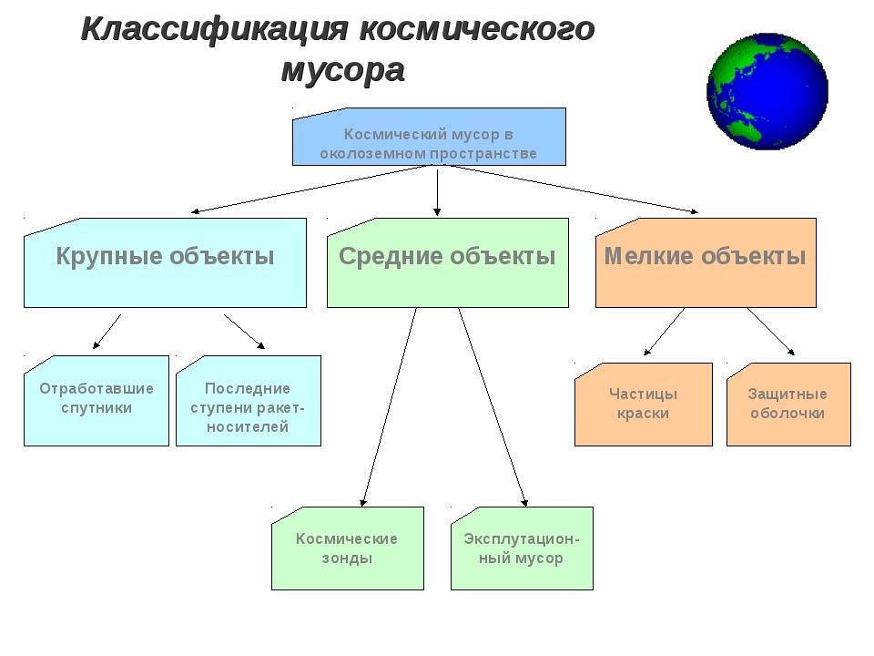 Классификация космического мусора Защитные оболочки Частицы краски Эксплутаци...