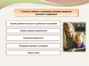 Готовность ребенка к успешному усвоению предметов языкового содержания Уровен
