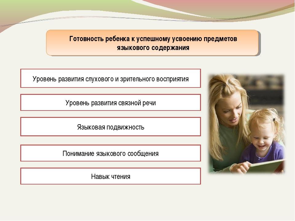 Готовность ребенка к успешному усвоению предметов языкового содержания Уровен...