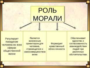 РОЛЬ МОРАЛИ Регулирует поведение человека во всех сферах общественной жизни Я