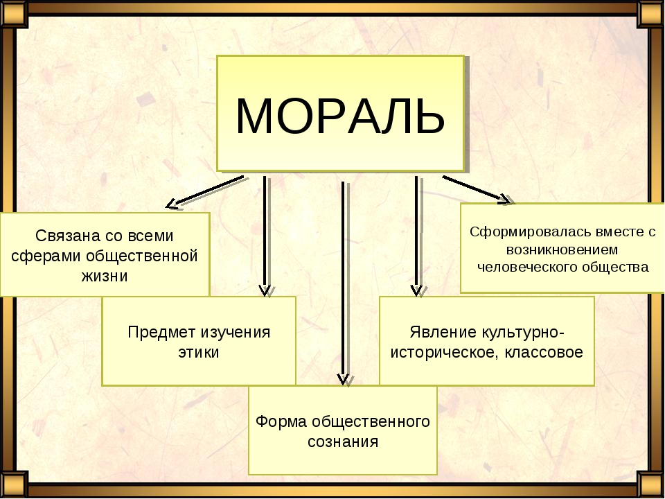 Предмет изучения этики Связана со всеми сферами общественной жизни Форма обще...