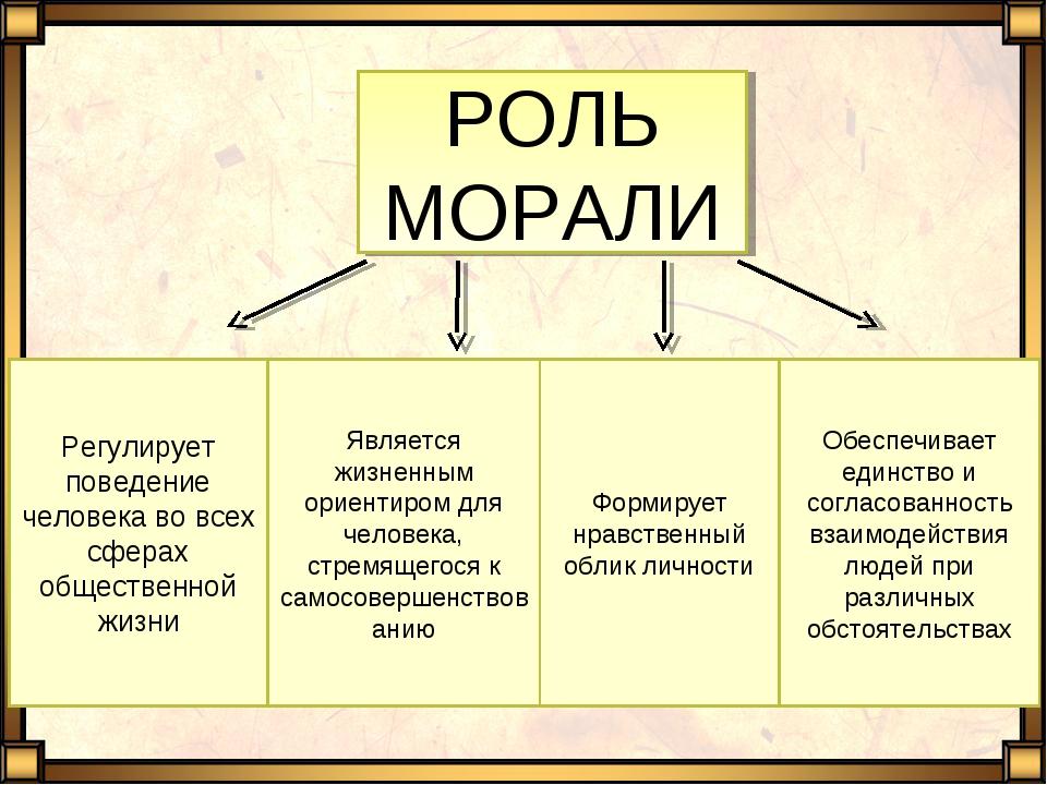 РОЛЬ МОРАЛИ Регулирует поведение человека во всех сферах общественной жизни Я...