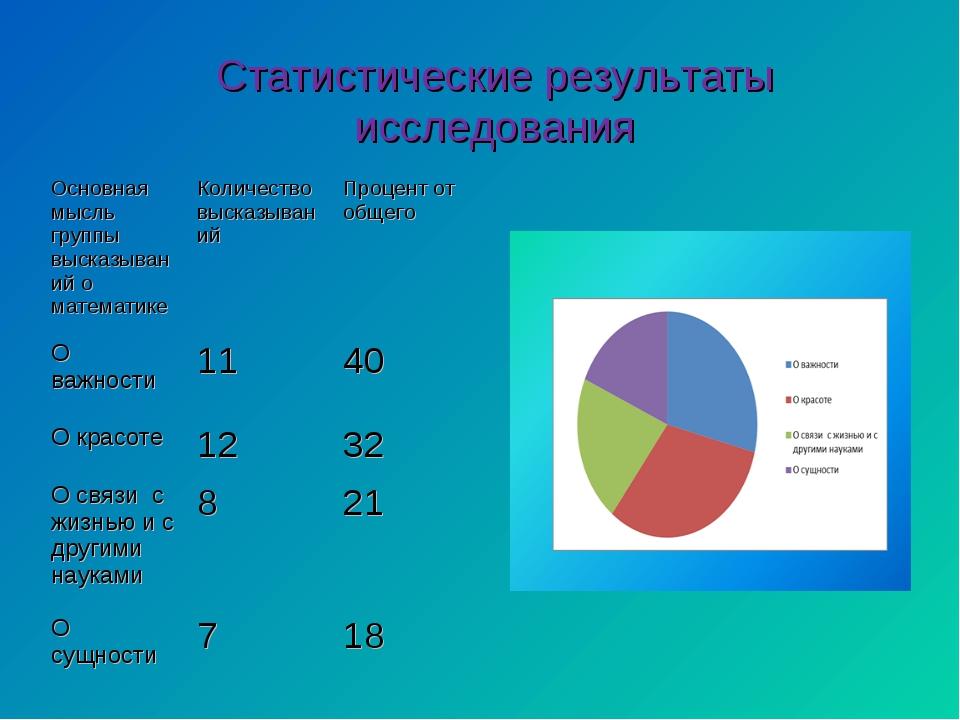 Статистические результаты исследования Основная мысль группы высказываний о м...