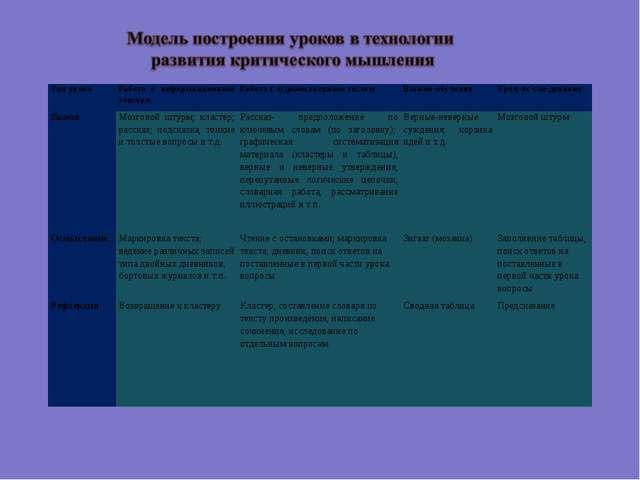 Тип урокаРабота с информационным текстомРабота с художественным тестомВзаи...