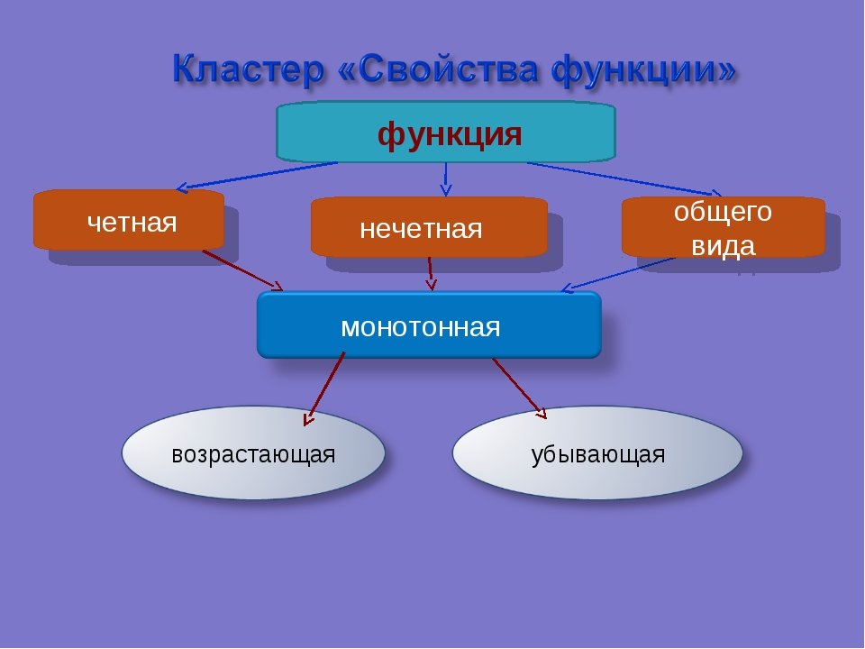 функция нечетная четная общего вида