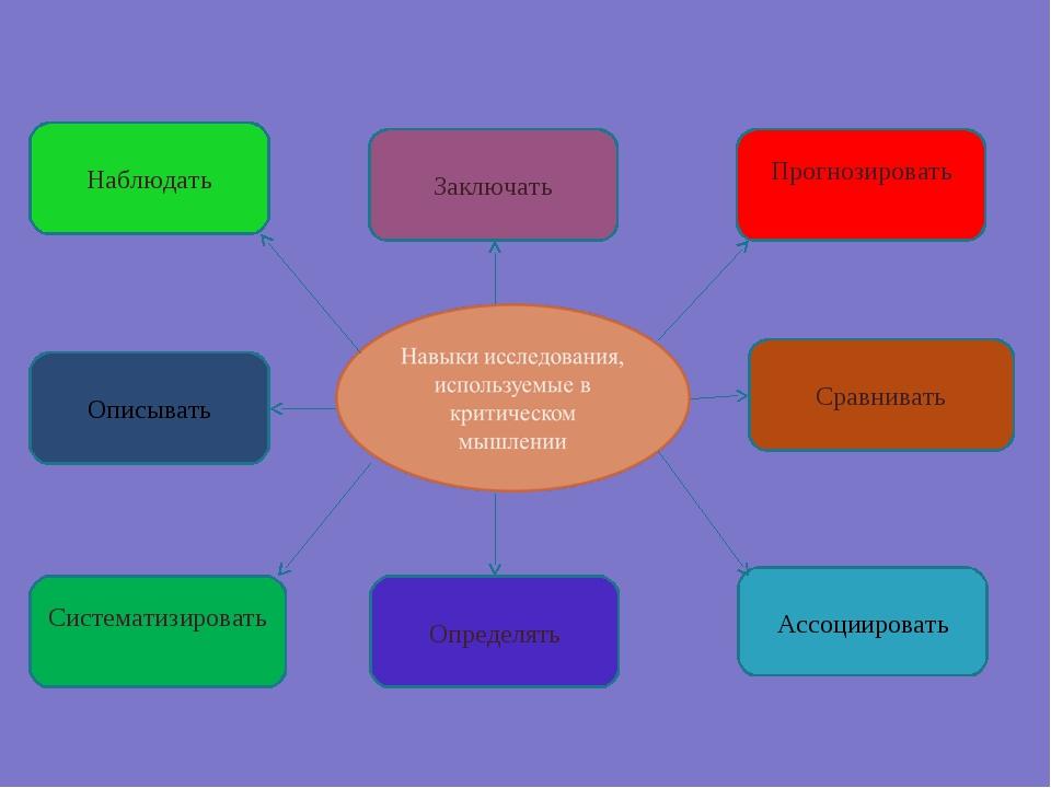 Систематизировать Сравнивать Заключать Прогнозировать Наблюдать Ассоциировать...