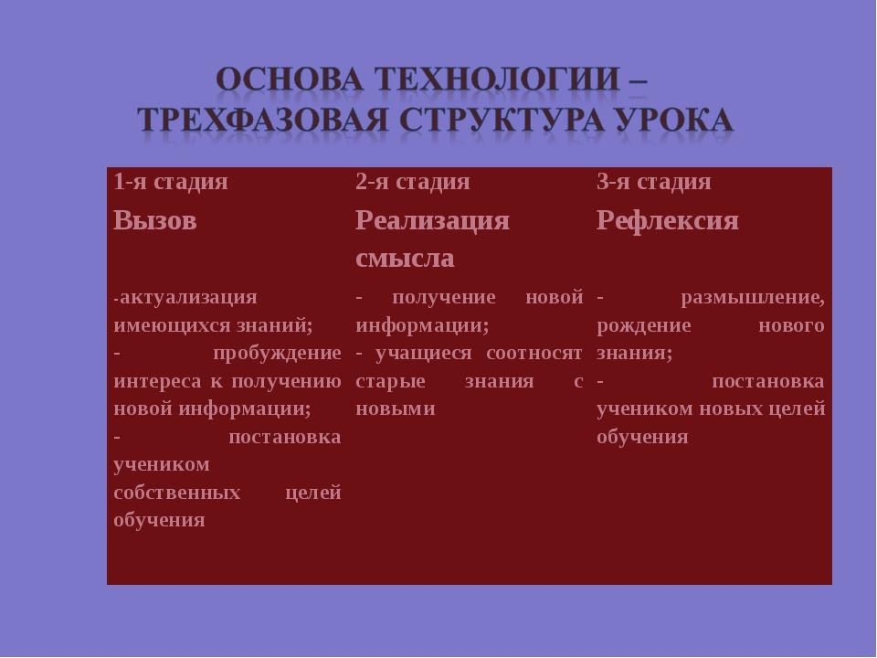 1-я стадия2-я стадия3-я стадия Вызов Реализация смыслаРефлексия -актуализ...