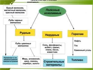 Пример кластера «Полезные ископаемые»