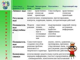 Возможности УУД Смысловые акценты УУДРусский языкЛитературное чтениеМатем