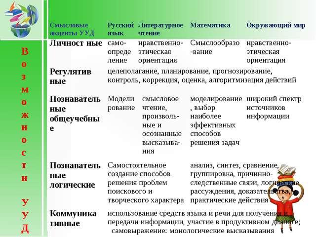 Возможности УУД Смысловые акценты УУДРусский языкЛитературное чтениеМатем...