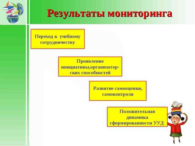 Результаты мониторинга Переход к учебному сотрудничеству Проявление инициатив...