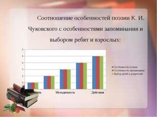 Соотношение особенностей поэзии К. И. Чуковского с особенностями запоминания