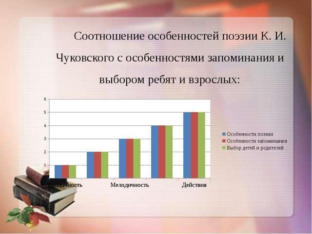 Соотношение особенностей поэзии К. И. Чуковского с особенностями запоминания...
