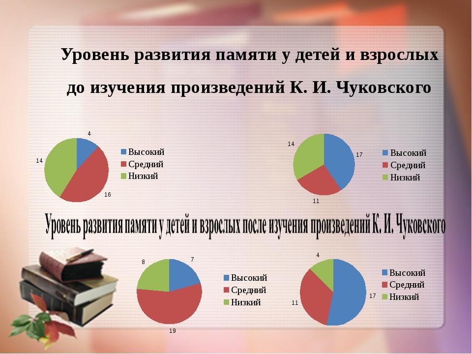 Уровень развития памяти у детей и взрослых до изучения произведений К. И. Чук...