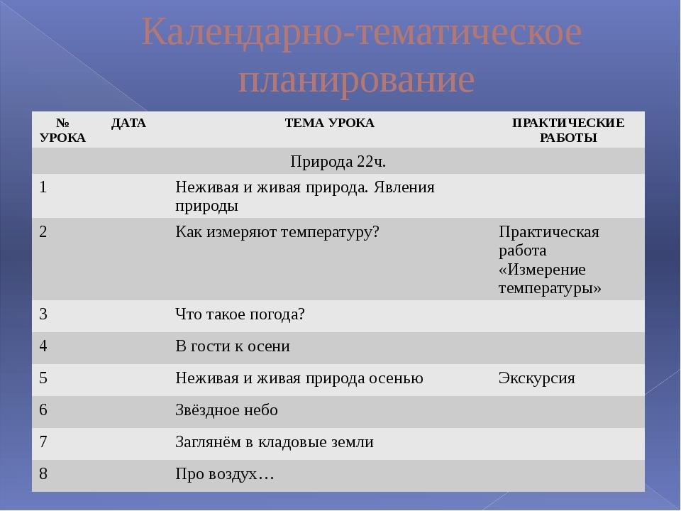 Календарно-тематическое планирование № УРОКА ДАТА ТЕМА УРОКА ПРАКТИЧЕСКИЕ РАБ...