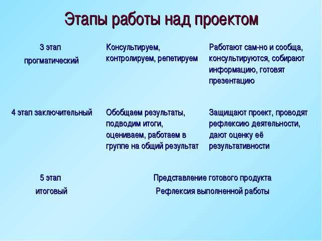Этапы работы над проектом 3 этап прогматическийКонсультируем, контролируем,...