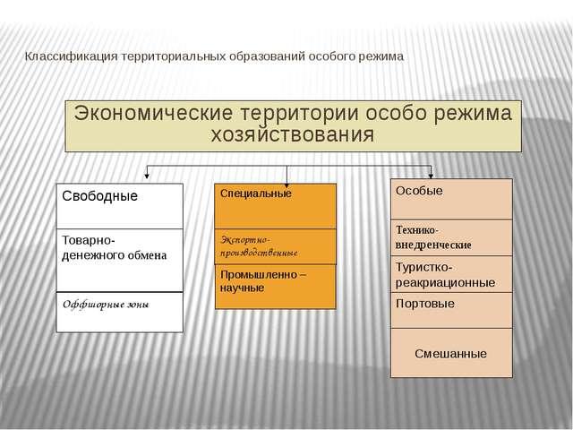 Классификация территориальных образований особого режима Экономические террит...