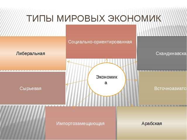 ТИПЫ МИРОВЫХ ЭКОНОМИК Социально-ориентированная Скандинавская Всточноазиатс...