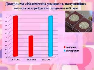 Диаграмма «Количество учащихся, получивших золотые и серебряные медали» за 3