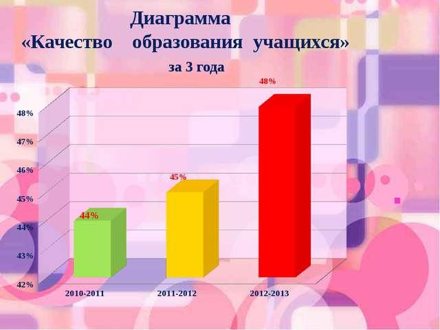 Диаграмма «Качество образования учащихся» за 3 года