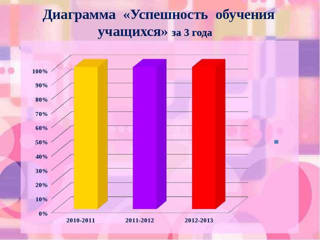 Диаграмма «Успешность обучения учащихся» за 3 года