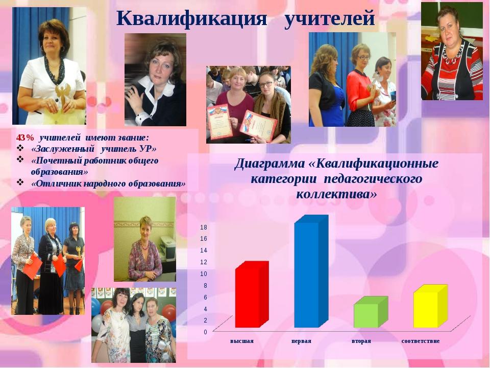 Квалификация учителей 43% учителей имеют звание: «Заслуженный учитель УР» «П...