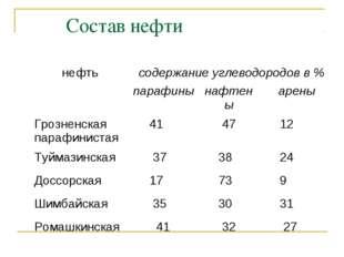 Состав нефти нефтьсодержание углеводородов в % парафинынафтеныарены Гро