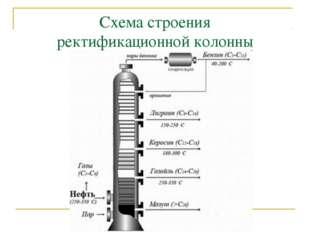 Схема строения ректификационной колонны