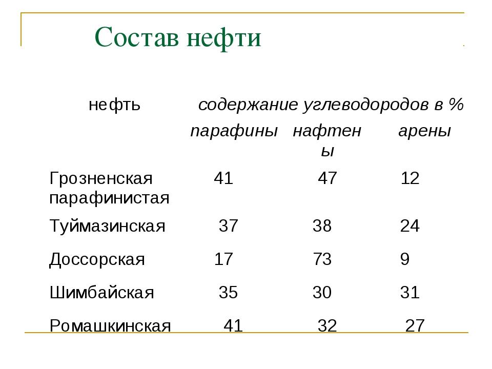 Состав нефти нефтьсодержание углеводородов в % парафинынафтеныарены Гро...