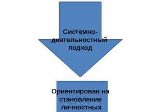 В основе ФГОС Системно-деятельностный подход Ориентирован на становление личн