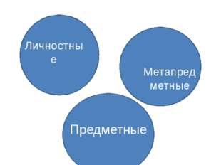 Требования ФГОС к результатам образования: Личностные Метапред метные Предмет