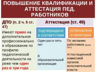 ПОВЫШЕНИЕ КВАЛИФИКАЦИИ И АТТЕСТАЦИЯ ПЕД. РАБОТНИКОВ ДПО (п. 2 ч. 5 ст. 47) Им