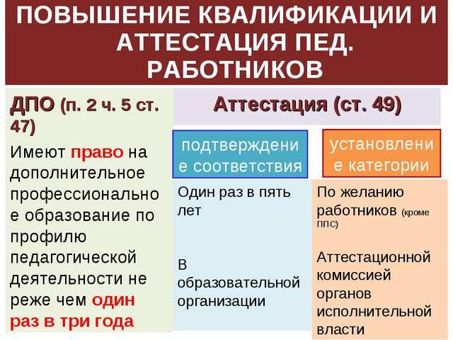 ПОВЫШЕНИЕ КВАЛИФИКАЦИИ И АТТЕСТАЦИЯ ПЕД. РАБОТНИКОВ ДПО (п. 2 ч. 5 ст. 47) Им...