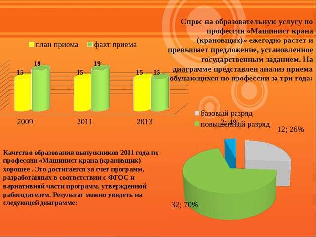 Спрос на образовательную услугу по профессии «Машинист крана (крановщик)» еже...