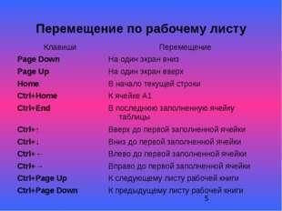 Перемещение по рабочему листу Клавиши Перемещение Page Down На один экран вн