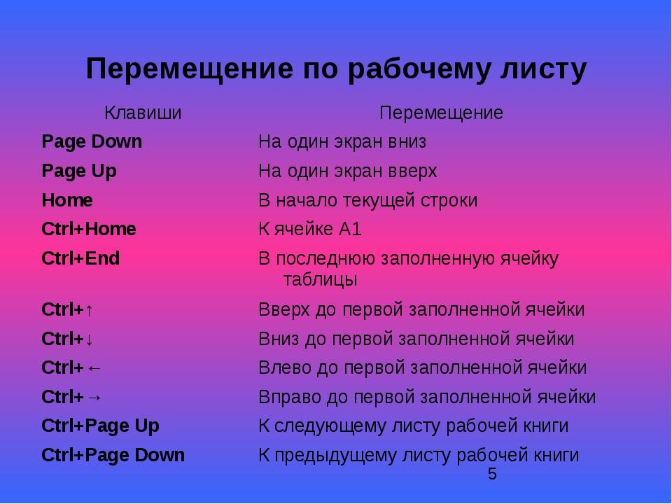 Перемещение по рабочему листу Клавиши Перемещение Page Down На один экран вн...