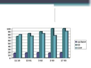 Ортақ балл  16,517,418,417,1 18.5 БД73,3%83,3%90%100% 100 СОУ79,4%7